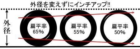 ヴェゼルのタイヤの扁平率